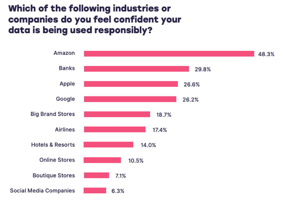 Most-trusted-brands-in-terms-of-data-privacy